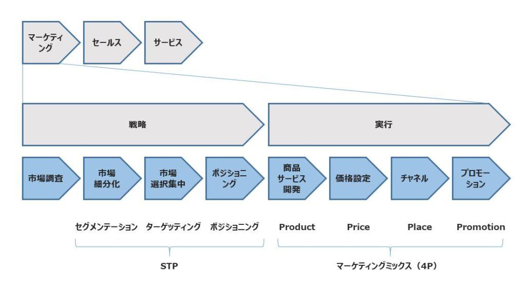 マーケティングの業務プロセス