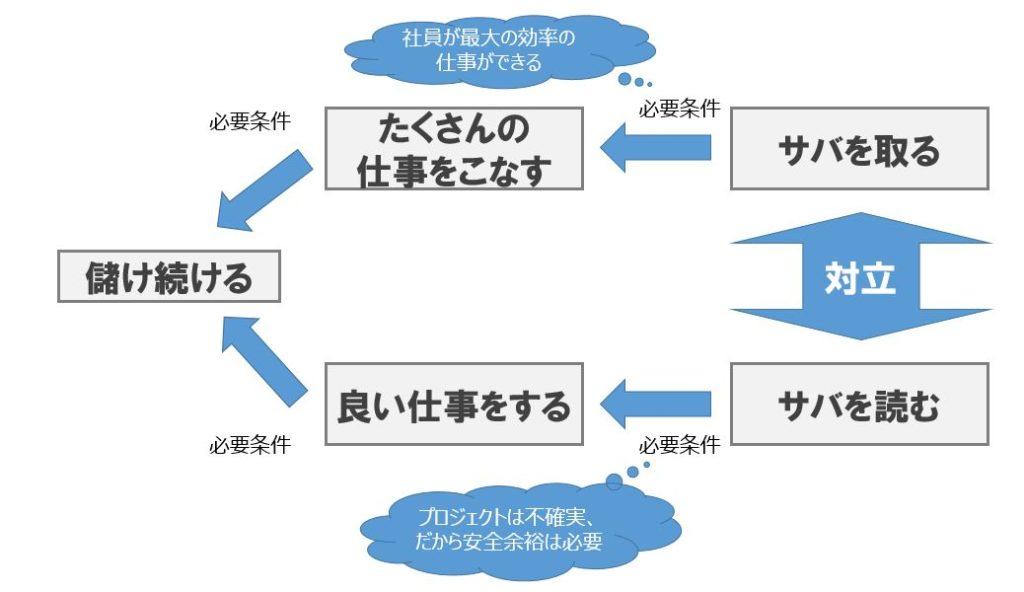 ゴール2で紹介された思考プロセス技法「クラウド」